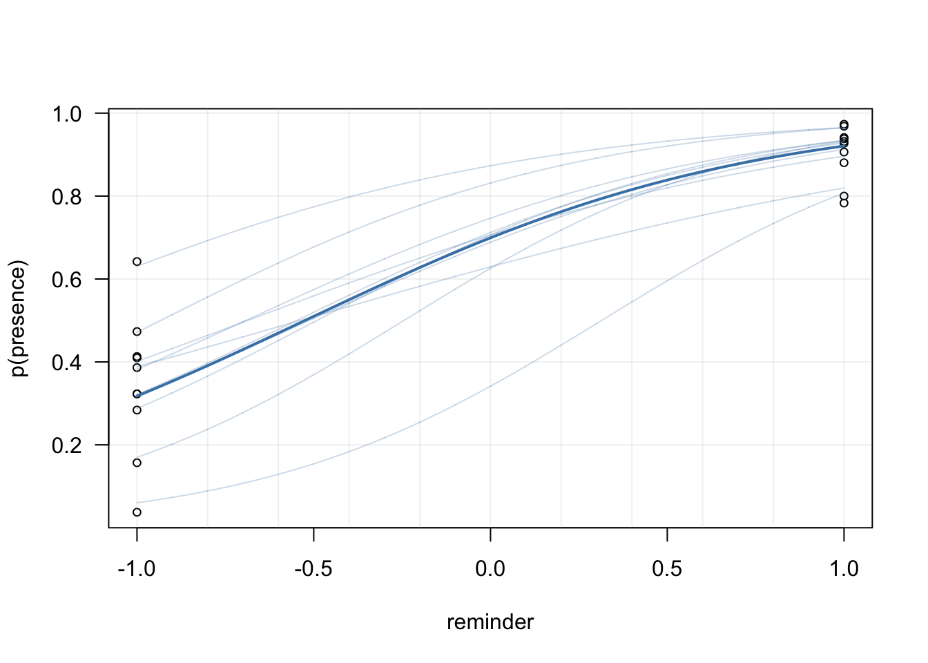 Experimental absenteeism and logistic regression, part II | Barely