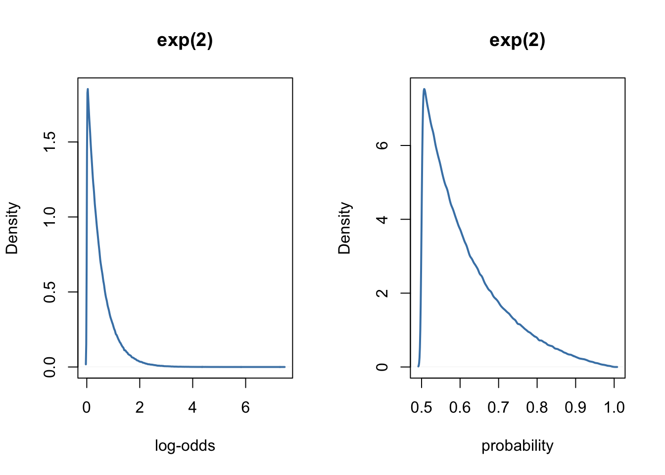 Three methods for computing the intra-class correlation in