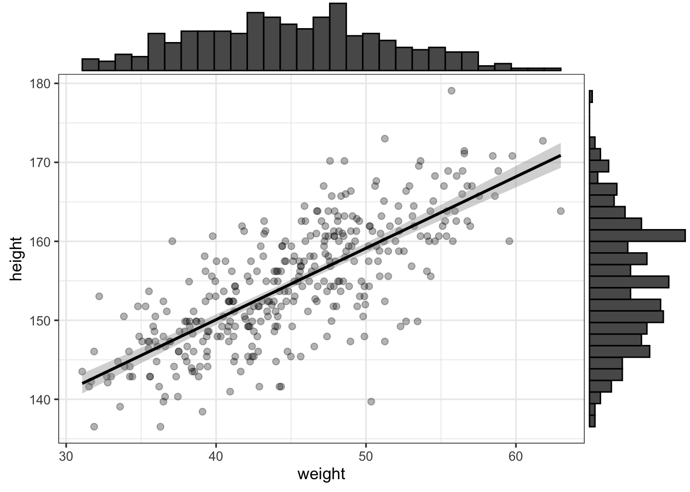 Using R to make sense of the generalised linear model