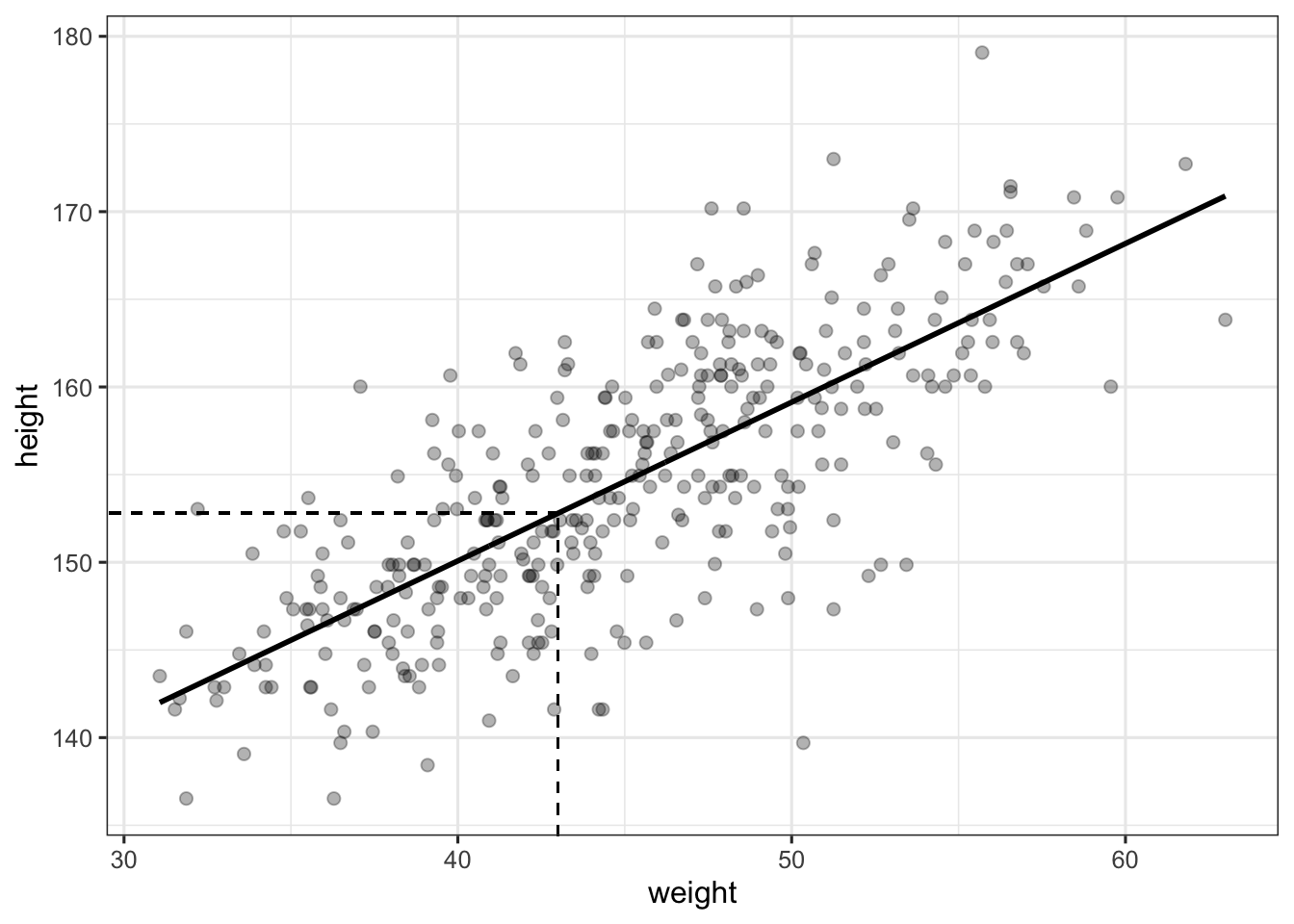 Using R to make sense of the generalised linear model | Barely
